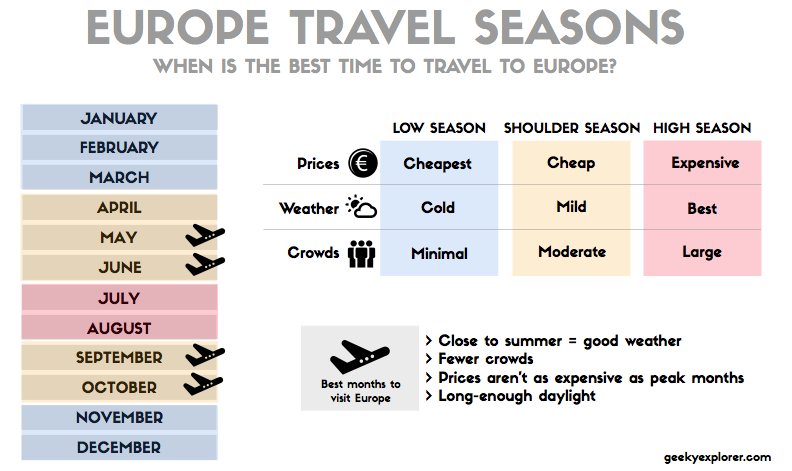 Europe In Winter Travel Tips