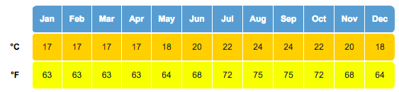 azores climate & best time to visit azores - average sea temperature azores