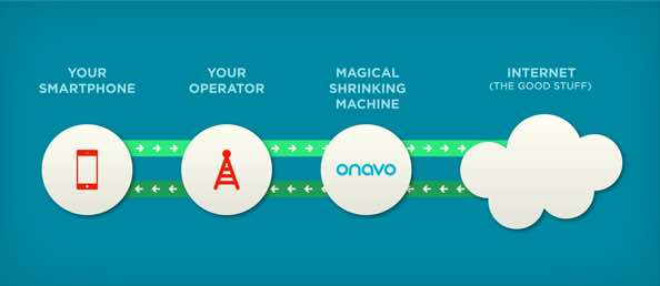 Essential Apps For Travellers - Onavo Extend