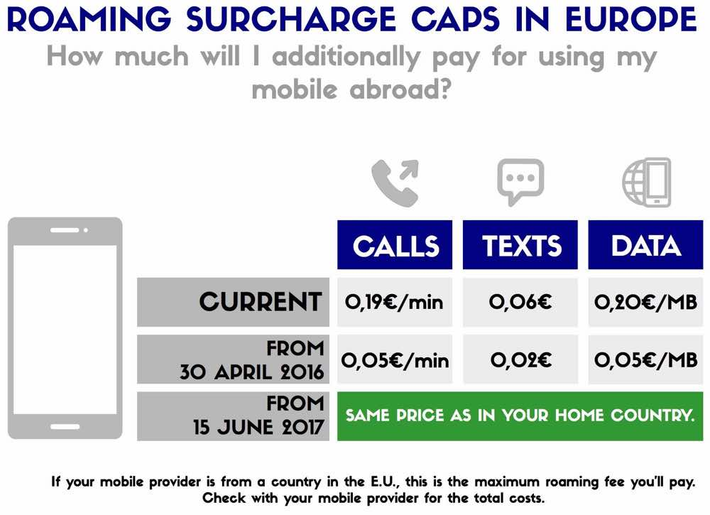 how to stay online when travelling - Roaming Charges in the EU