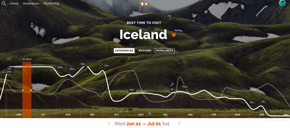 how to know when to travel anywhere best time visit iceland